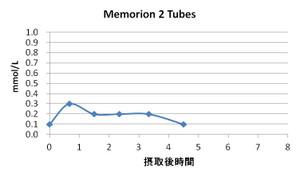 Memorion