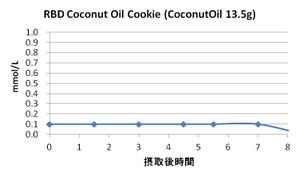 Coconutcookie