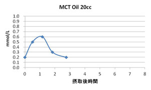 Mct_oil_1
