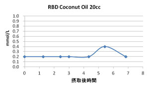 Rbd_coconutoil